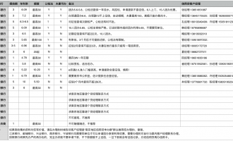 南京地区信用贷分析