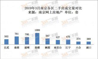 南京各区二手房成交量与挂牌量对比
